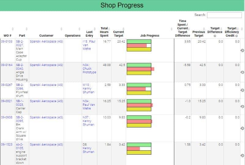 Reporting Shop Progress