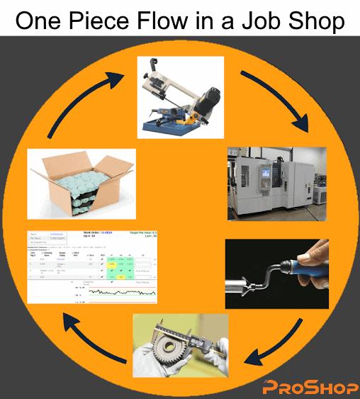 5 Key Benefits of One Piece Flow in a Low Volume Machine Shop
